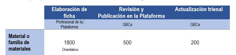 GBCE-PLATAFORMA-MATERIALES-2